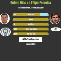 Ruben Dias vs Filipe Ferreira h2h player stats
