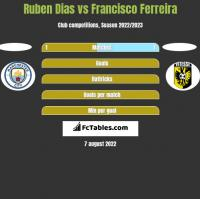Ruben Dias vs Francisco Ferreira h2h player stats
