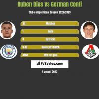 Ruben Dias vs German Conti h2h player stats