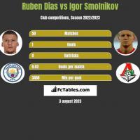 Ruben Dias vs Igor Smolnikov h2h player stats