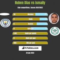 Ruben Dias vs Ismaily h2h player stats
