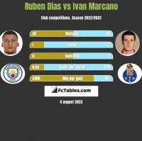 Ruben Dias vs Ivan Marcano h2h player stats