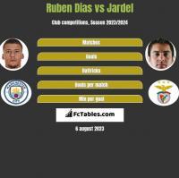 Ruben Dias vs Jardel h2h player stats