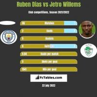 Ruben Dias vs Jetro Willems h2h player stats