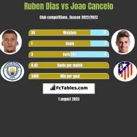 Ruben Dias vs Joao Cancelo h2h player stats