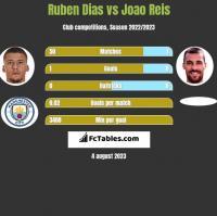 Ruben Dias vs Joao Reis h2h player stats