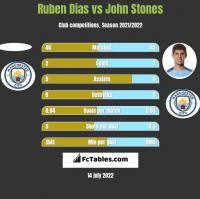 Ruben Dias vs John Stones h2h player stats