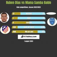 Ruben Dias vs Mama Samba Balde h2h player stats