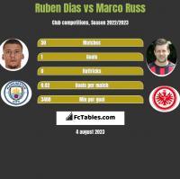 Ruben Dias vs Marco Russ h2h player stats