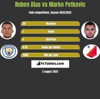 Ruben Dias vs Marko Petkovic h2h player stats