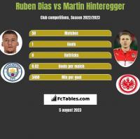 Ruben Dias vs Martin Hinteregger h2h player stats