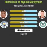 Ruben Dias vs Mykola Matwijenko h2h player stats
