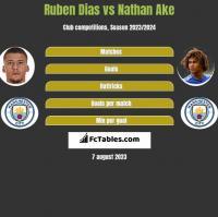 Ruben Dias vs Nathan Ake h2h player stats