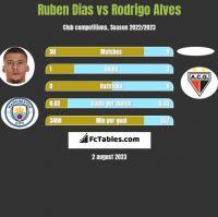 Ruben Dias vs Rodrigo Alves h2h player stats