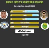 Ruben Dias vs Sebastien Corchia h2h player stats