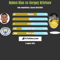 Ruben Dias vs Sergiej Kriwcow h2h player stats