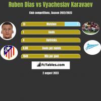 Ruben Dias vs Vyacheslav Karavaev h2h player stats