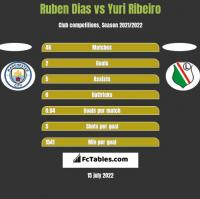 Ruben Dias vs Yuri Ribeiro h2h player stats