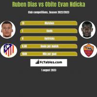 Ruben Dias vs Obite Evan Ndicka h2h player stats