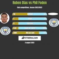 Ruben Dias vs Phil Foden h2h player stats