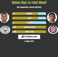 Ruben Dias vs Fahd Moufi h2h player stats