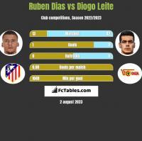 Ruben Dias vs Diogo Leite h2h player stats