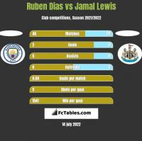 Ruben Dias vs Jamal Lewis h2h player stats