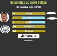 Ruben Dias vs Jorge Fellipe h2h player stats