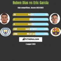 Ruben Dias vs Eric Garcia h2h player stats