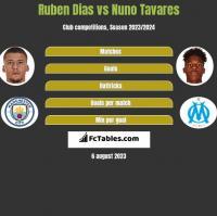 Ruben Dias vs Nuno Tavares h2h player stats