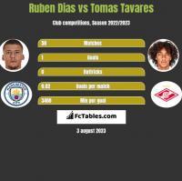 Ruben Dias vs Tomas Tavares h2h player stats