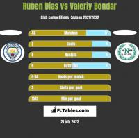 Ruben Dias vs Valeriy Bondar h2h player stats
