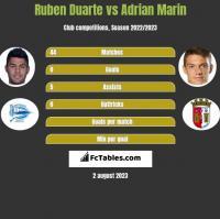 Ruben Duarte vs Adrian Marin h2h player stats