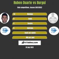 Ruben Duarte vs Burgui h2h player stats