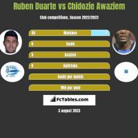 Ruben Duarte vs Chidozie Awaziem h2h player stats