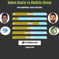 Ruben Duarte vs Dimitris Siovas h2h player stats