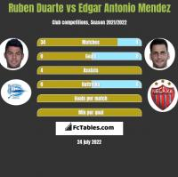 Ruben Duarte vs Edgar Antonio Mendez h2h player stats