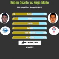 Ruben Duarte vs Hugo Mallo h2h player stats