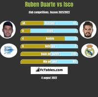 Ruben Duarte vs Isco h2h player stats