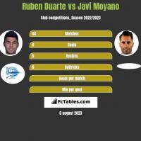 Ruben Duarte vs Javi Moyano h2h player stats