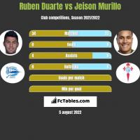 Ruben Duarte vs Jeison Murillo h2h player stats