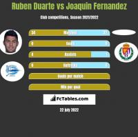 Ruben Duarte vs Joaquin Fernandez h2h player stats
