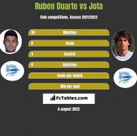 Ruben Duarte vs Jota h2h player stats