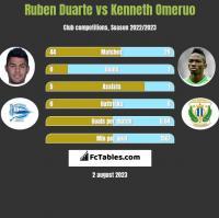 Ruben Duarte vs Kenneth Omeruo h2h player stats