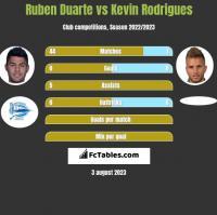 Ruben Duarte vs Kevin Rodrigues h2h player stats