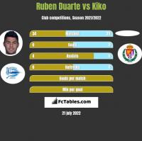 Ruben Duarte vs Kiko h2h player stats