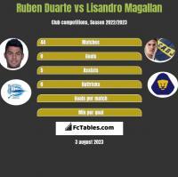 Ruben Duarte vs Lisandro Magallan h2h player stats