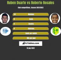 Ruben Duarte vs Roberto Rosales h2h player stats