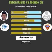 Ruben Duarte vs Rodrigo Ely h2h player stats