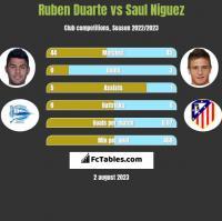 Ruben Duarte vs Saul Niguez h2h player stats